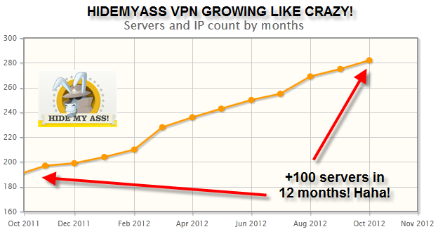 HMA VPN 2012 server list growth