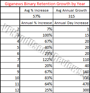 giganews annual retention growth by year