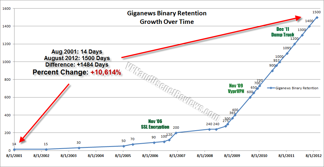 giganews binary retention growth over time