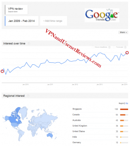 VPN Review Google Trends Line